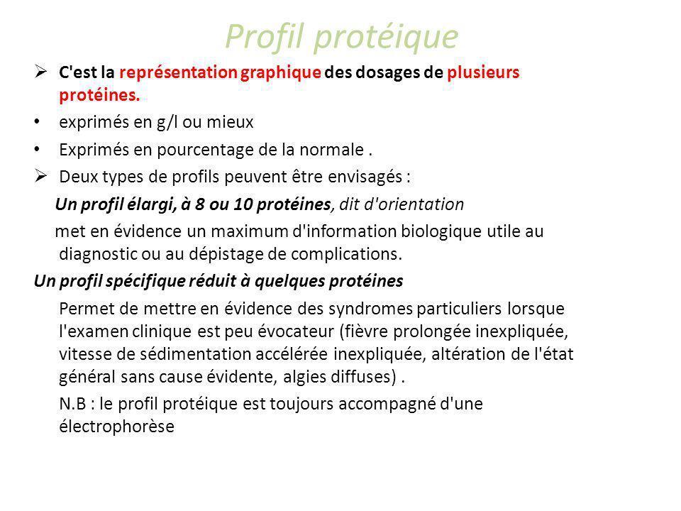 Profil protéique C est la représentation graphique des dosages de plusieurs protéines. exprimés en g/l ou mieux.