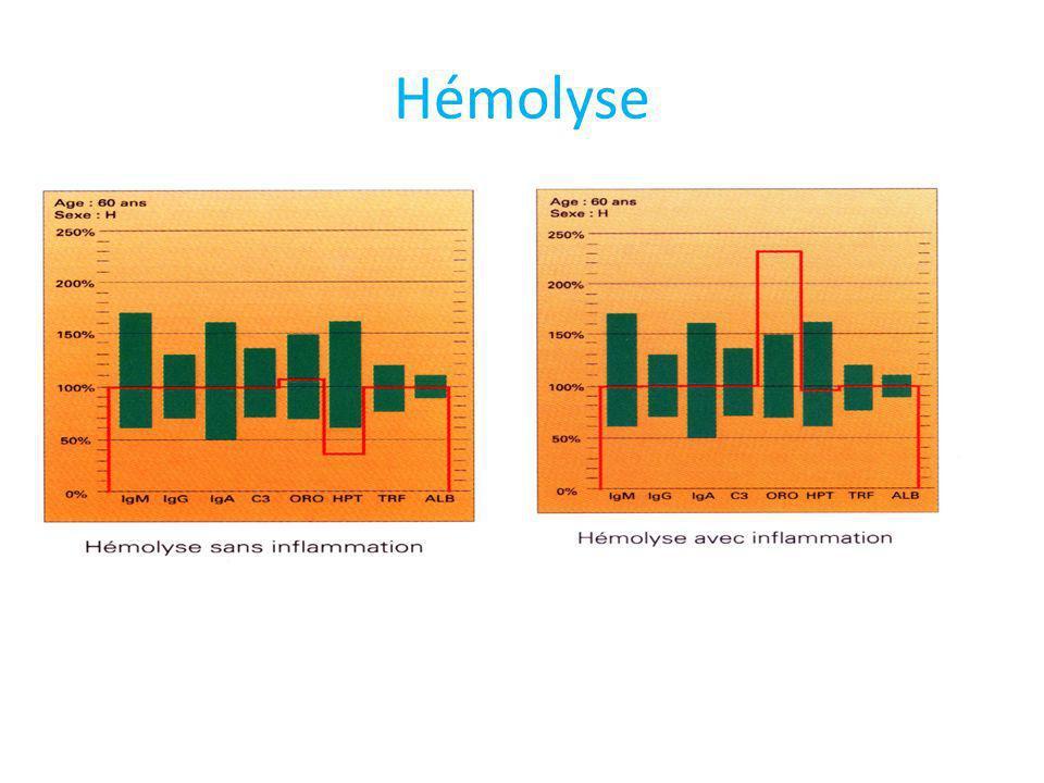 Hémolyse