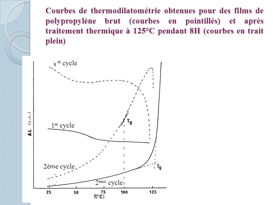 Courbes de thermodilatométrie obtenues pour des films de polypropylène brut (courbes en pointillés) et après traitement thermique à 125°C pendant 8H (courbes en trait plein)