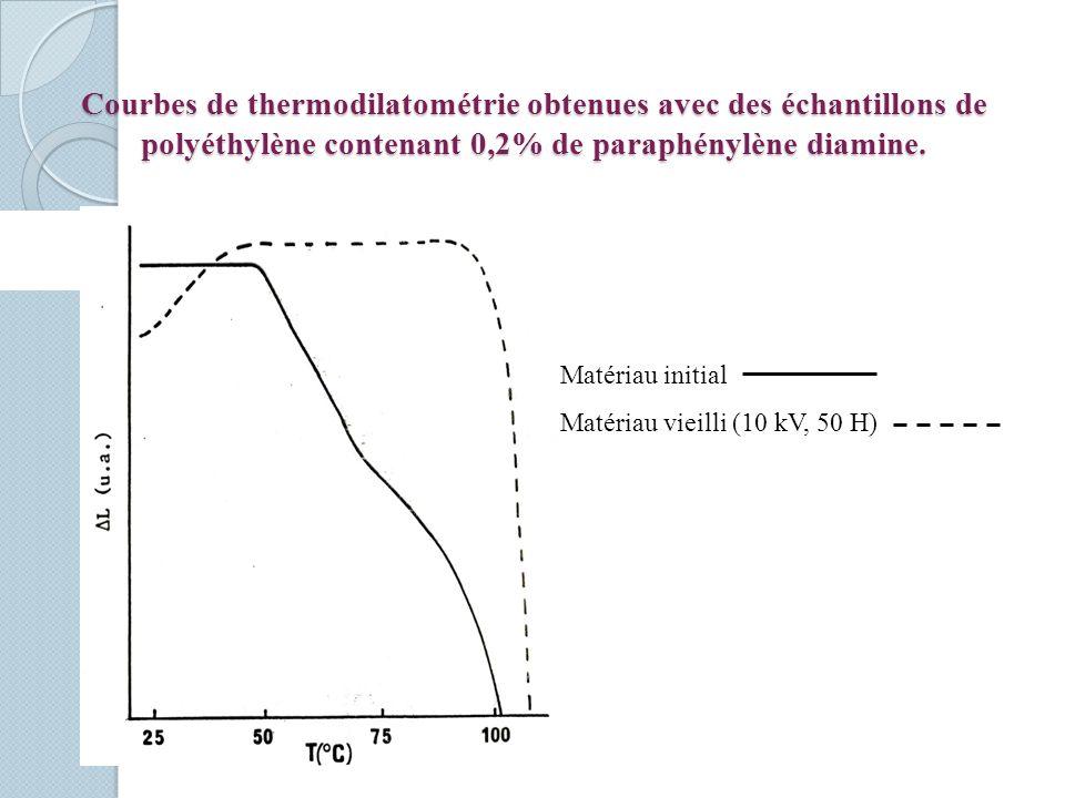 Courbes de thermodilatométrie obtenues avec des échantillons de polyéthylène contenant 0,2% de paraphénylène diamine.