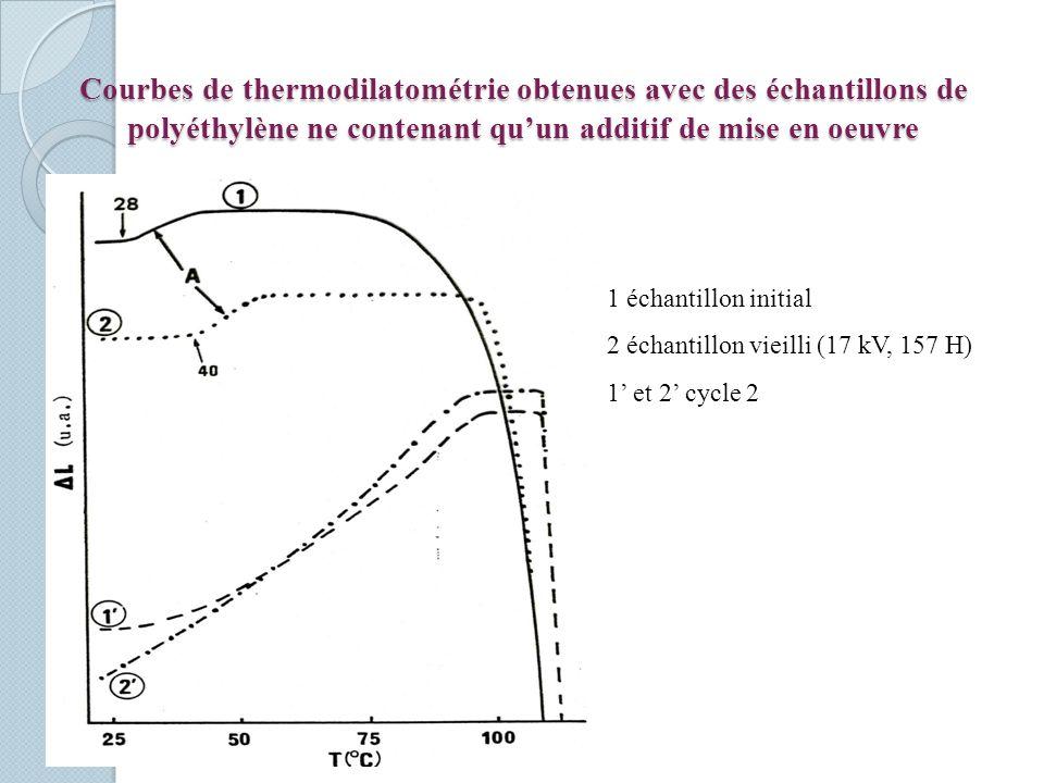 Courbes de thermodilatométrie obtenues avec des échantillons de polyéthylène ne contenant qu'un additif de mise en oeuvre