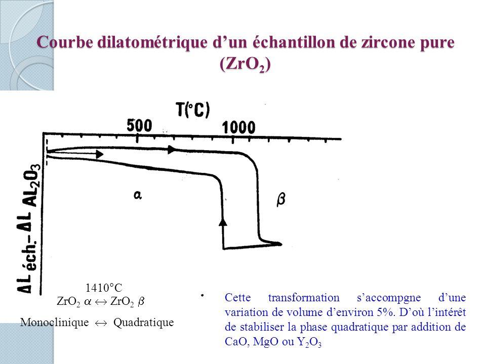 Courbe dilatométrique d'un échantillon de zircone pure (ZrO2)
