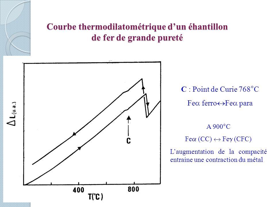 Courbe thermodilatométrique d'un éhantillon de fer de grande pureté