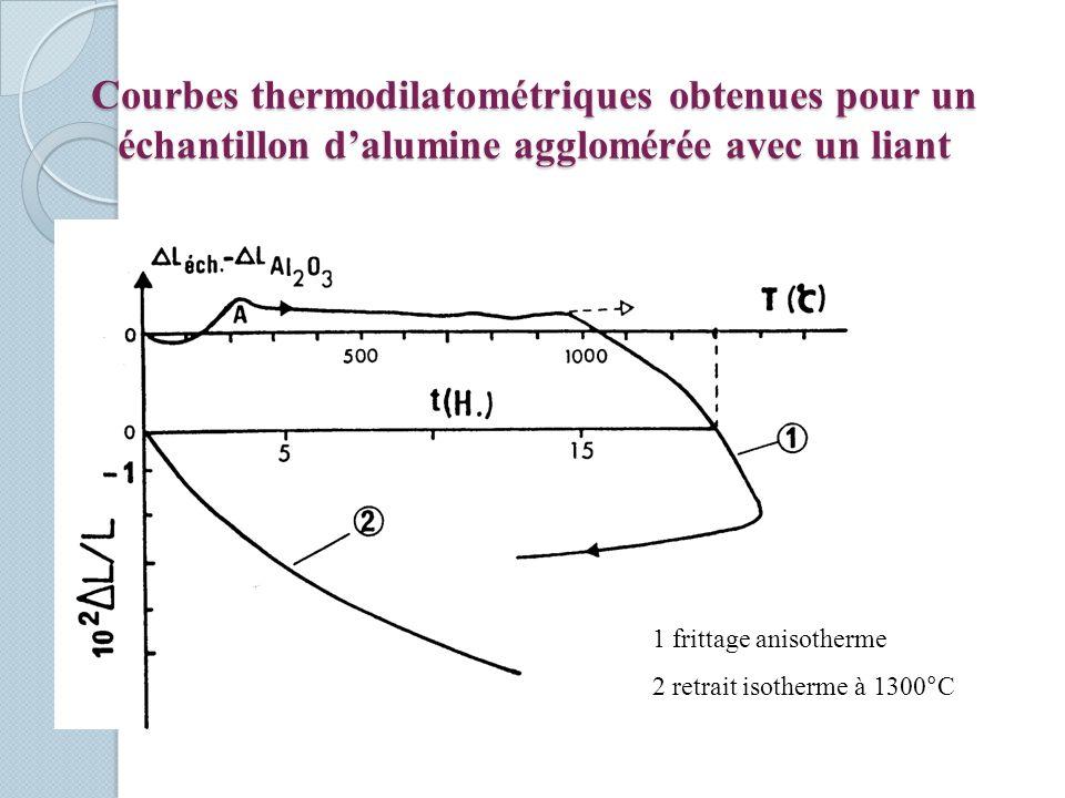 Courbes thermodilatométriques obtenues pour un échantillon d'alumine agglomérée avec un liant