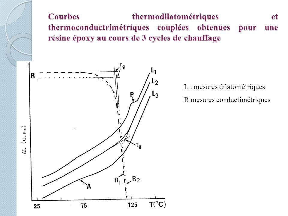 Courbes thermodilatométriques et thermoconductrimétriques couplées obtenues pour une résine époxy au cours de 3 cycles de chauffage