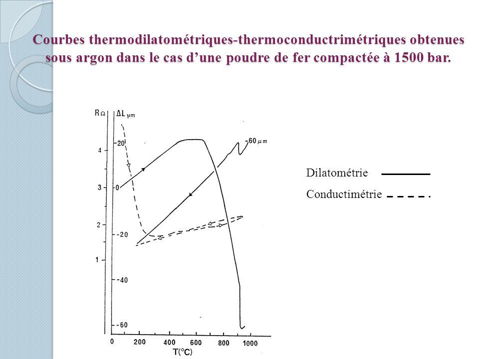 Courbes thermodilatométriques-thermoconductrimétriques obtenues sous argon dans le cas d'une poudre de fer compactée à 1500 bar.