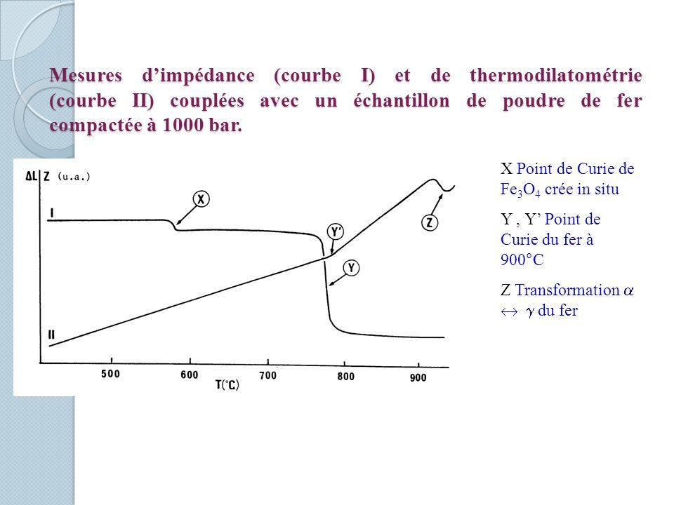 Mesures d'impédance (courbe I) et de thermodilatométrie (courbe II) couplées avec un échantillon de poudre de fer compactée à 1000 bar.