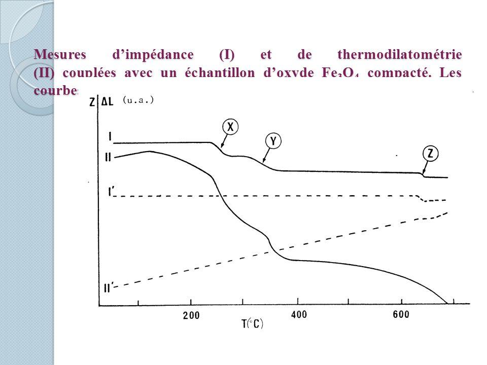 Mesures d'impédance (I) et de thermodilatométrie (II) couplées avec un échantillon d'oxyde Fe3O4 compacté.