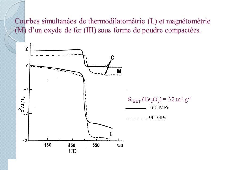 Courbes simultanées de thermodilatométrie (L) et magnétométrie (M) d'un oxyde de fer (III) sous forme de poudre compactées.