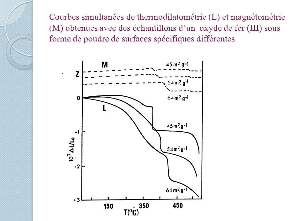 Courbes simultanées de thermodilatométrie (L) et magnétométrie (M) obtenues avec des échantillons d'un oxyde de fer (III) sous forme de poudre de surfaces spécifiques différentes