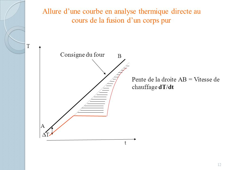 Allure d'une courbe en analyse thermique directe au cours de la fusion d'un corps pur