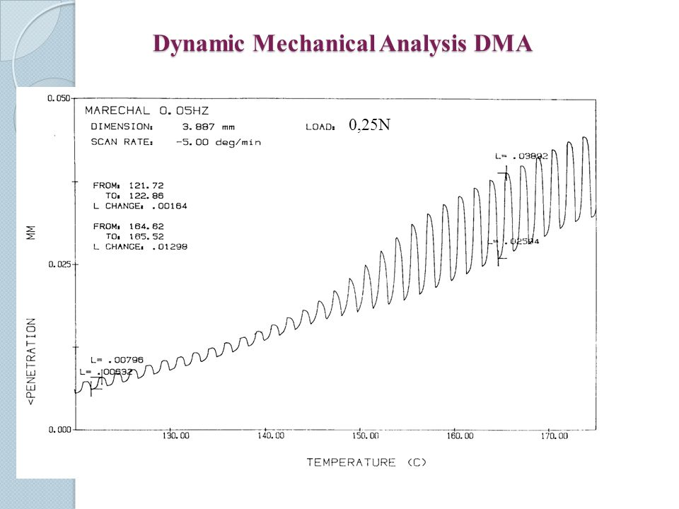 Dynamic Mechanical Analysis DMA