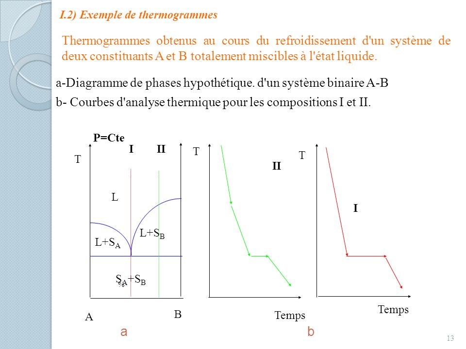 I.2) Exemple de thermogrammes
