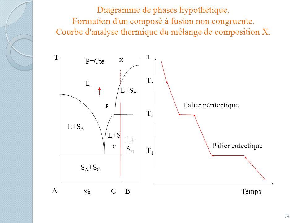 Diagramme de phases hypothétique