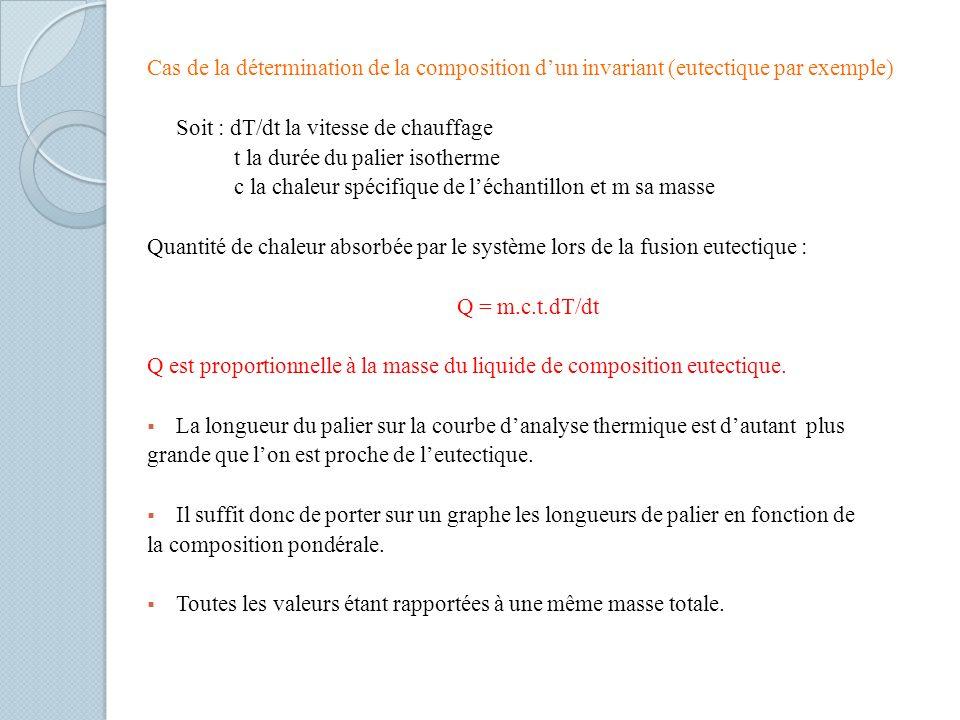 Cas de la détermination de la composition d'un invariant (eutectique par exemple)