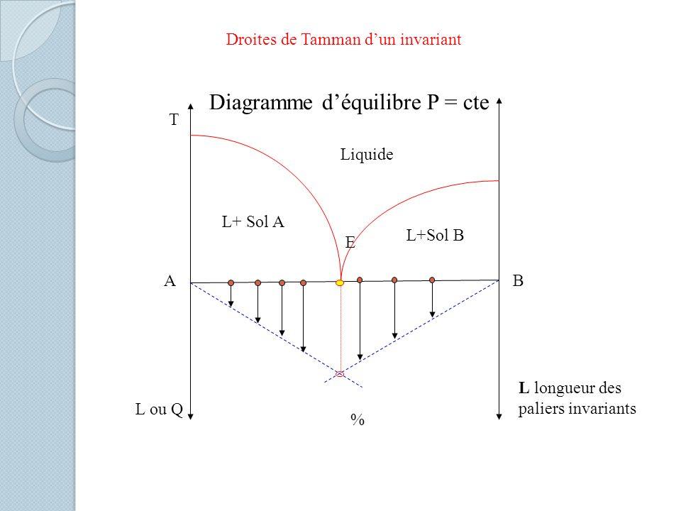Droites de Tamman d'un invariant