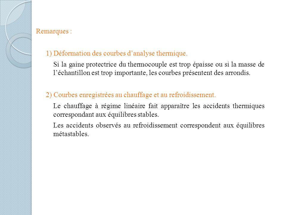 Remarques : 1) Déformation des courbes d'analyse thermique.