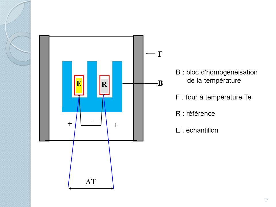 F E B R - + T B : bloc d homogénéisation de la température