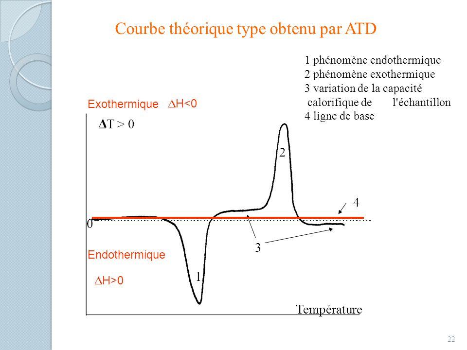 Courbe théorique type obtenu par ATD