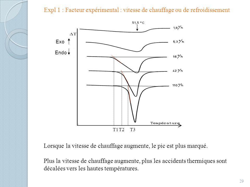Expl 1 : Facteur expérimental : vitesse de chauffage ou de refroidissement