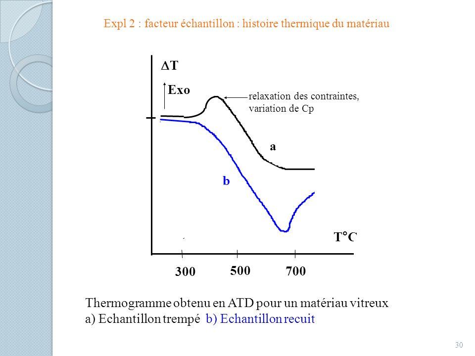 Thermogramme obtenu en ATD pour un matériau vitreux
