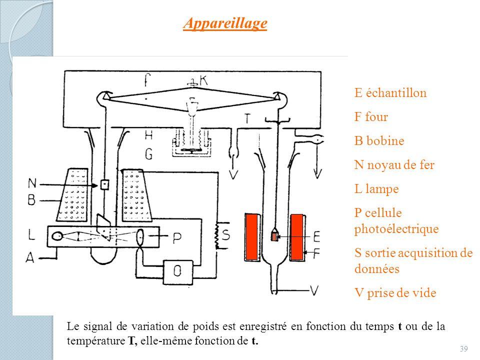 Appareillage E échantillon F four B bobine N noyau de fer L lampe
