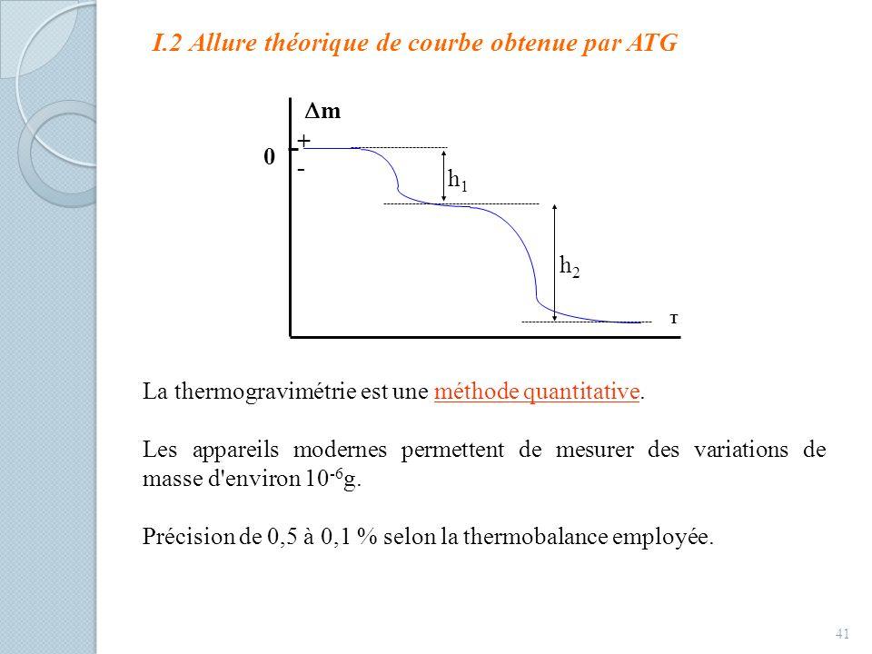 I.2 Allure théorique de courbe obtenue par ATG