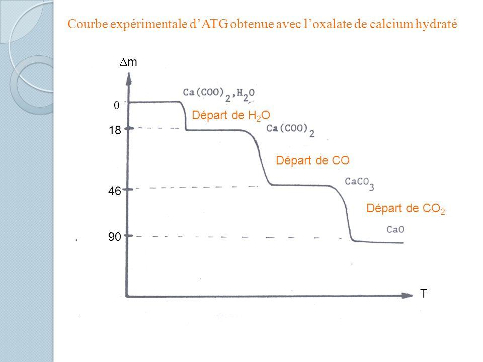 Courbe expérimentale d'ATG obtenue avec l'oxalate de calcium hydraté