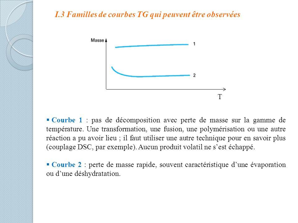 I.3 Familles de courbes TG qui peuvent être observées