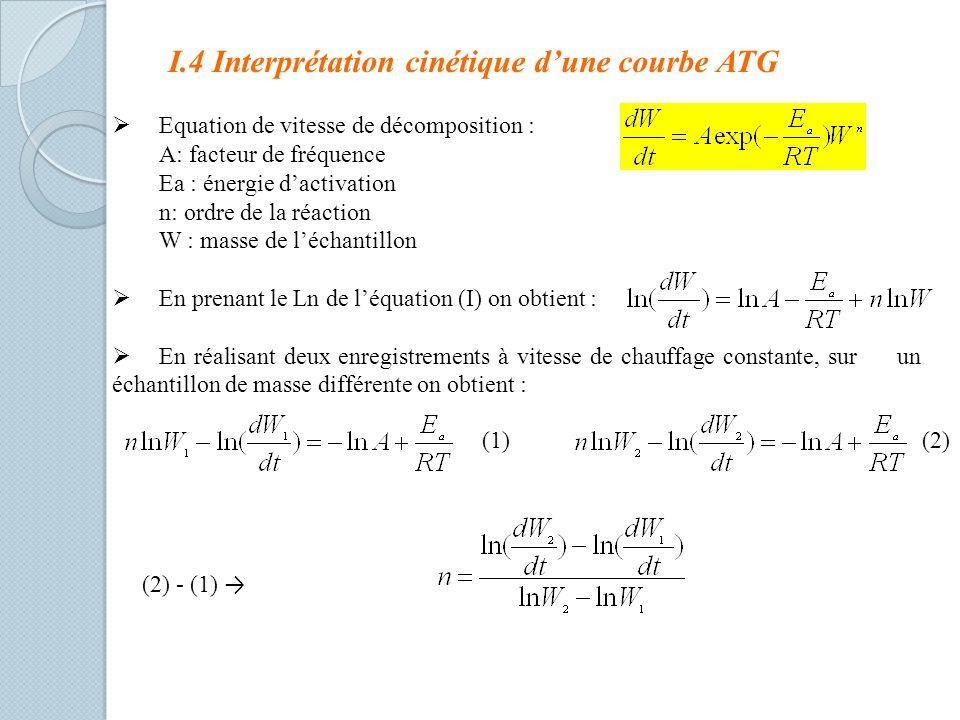 I.4 Interprétation cinétique d'une courbe ATG