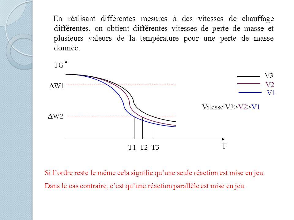 En réalisant différentes mesures à des vitesses de chauffage différentes, on obtient différentes vitesses de perte de masse et plusieurs valeurs de la température pour une perte de masse donnée.