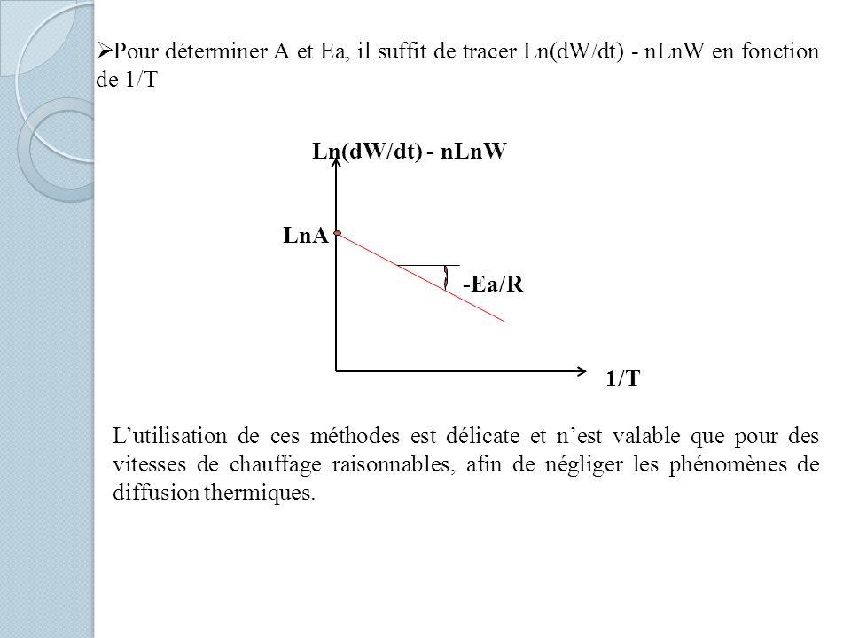 Pour déterminer A et Ea, il suffit de tracer Ln(dW/dt) - nLnW en fonction de 1/T