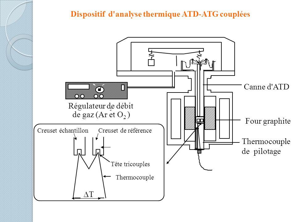 Dispositif d analyse thermique ATD-ATG couplées