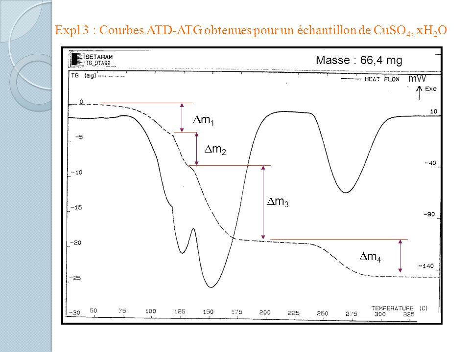 Expl 3 : Courbes ATD-ATG obtenues pour un échantillon de CuSO4, xH2O