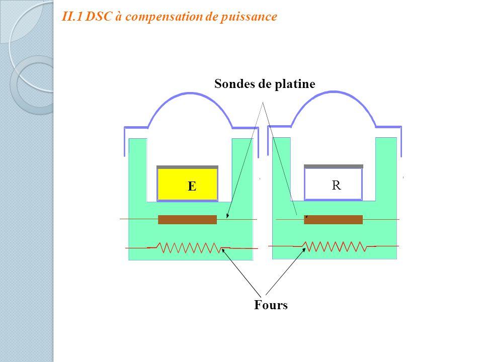 II.1 DSC à compensation de puissance