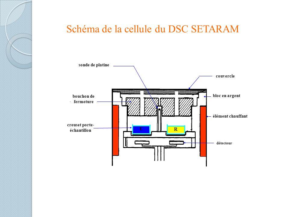 Schéma de la cellule du DSC SETARAM