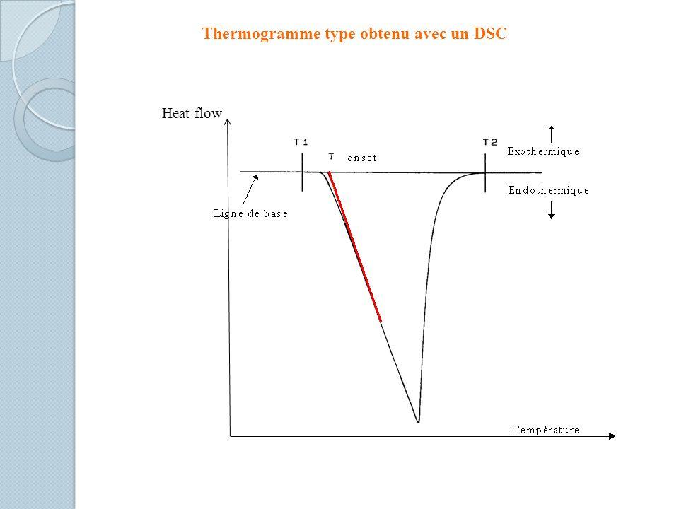 Thermogramme type obtenu avec un DSC