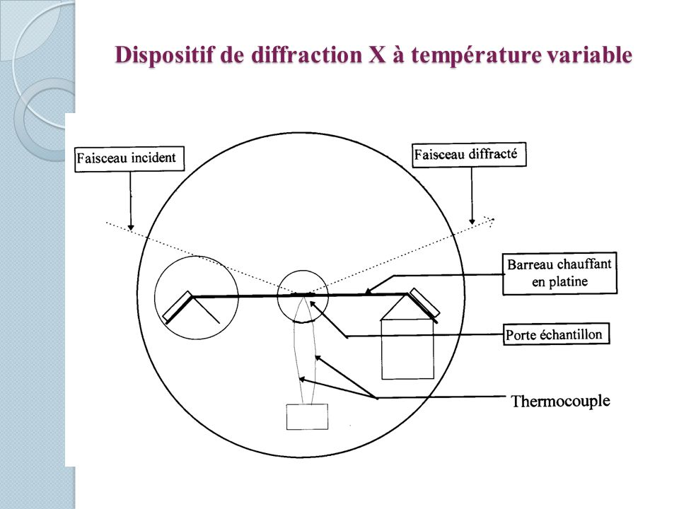 Dispositif de diffraction X à température variable