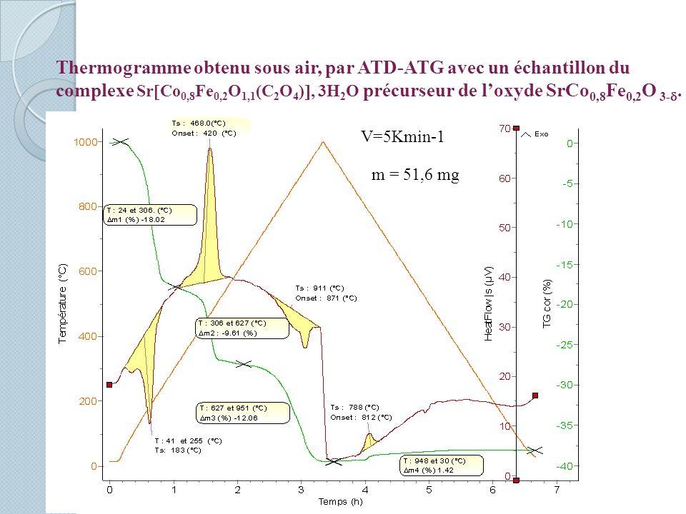 Thermogramme obtenu sous air, par ATD-ATG avec un échantillon du complexe SrCo0,8Fe0,2O1,1(C2O4), 3H2O précurseur de l'oxyde SrCo0,8Fe0,2O 3-.