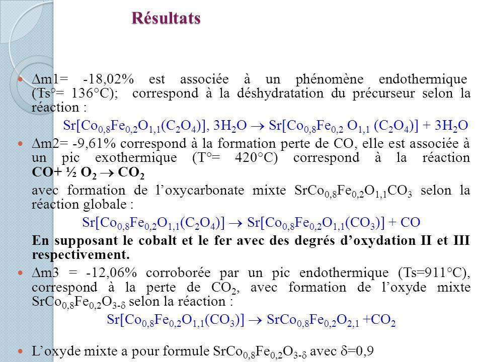 Résultats m1= -18,02% est associée à un phénomène endothermique (Ts°= 136°C); correspond à la déshydratation du précurseur selon la réaction :
