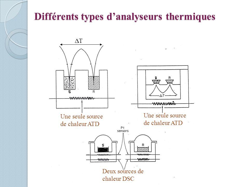 Différents types d'analyseurs thermiques