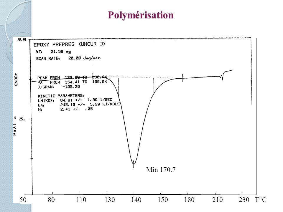 Polymérisation Min 170.7.