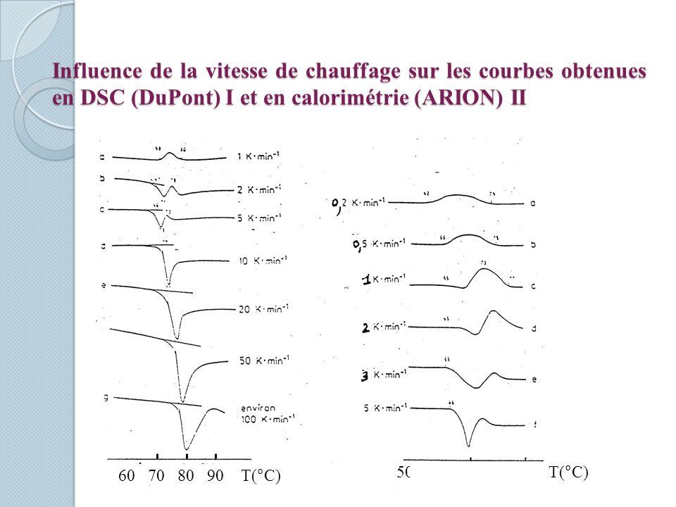 Influence de la vitesse de chauffage sur les courbes obtenues en DSC (DuPont) I et en calorimétrie (ARION) II