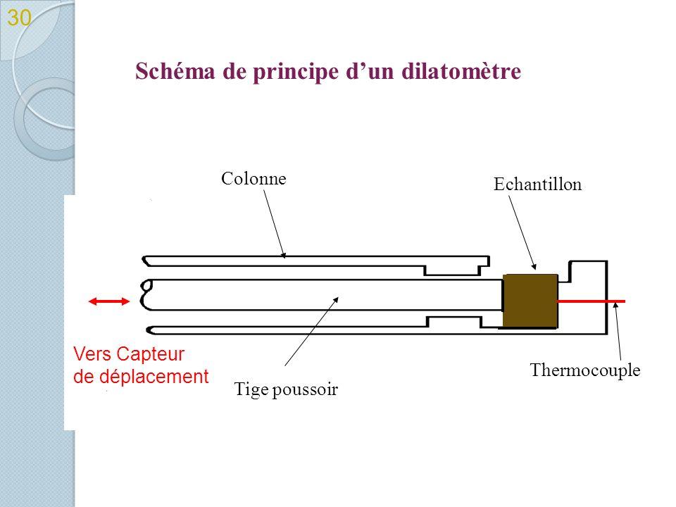 Schéma de principe d'un dilatomètre