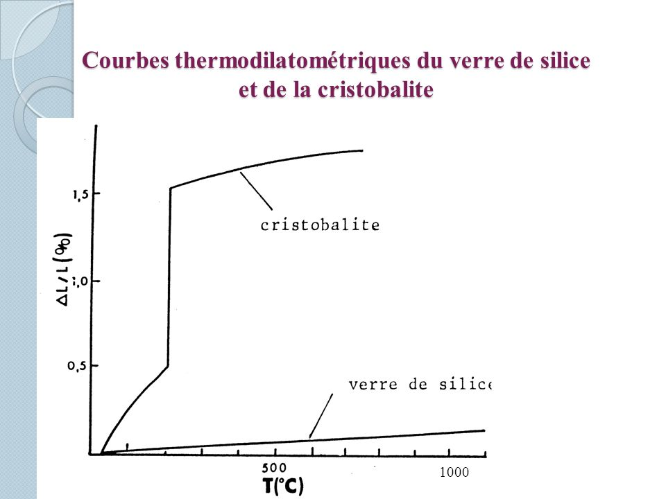 Courbes thermodilatométriques du verre de silice et de la cristobalite