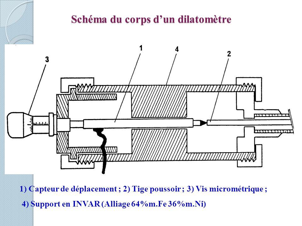 Schéma du corps d'un dilatomètre