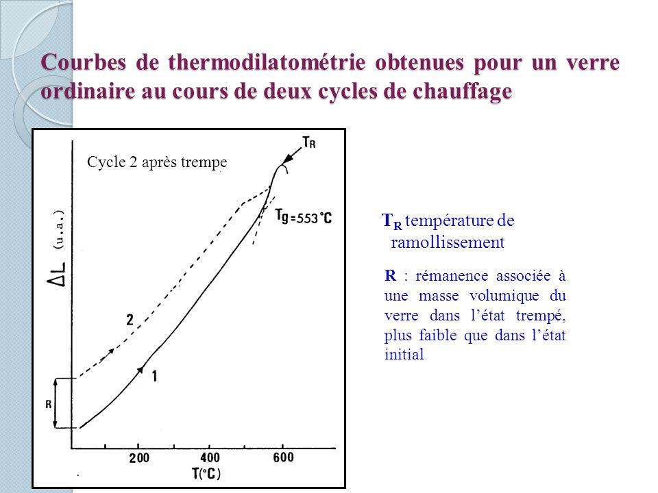 TR température de ramollissement