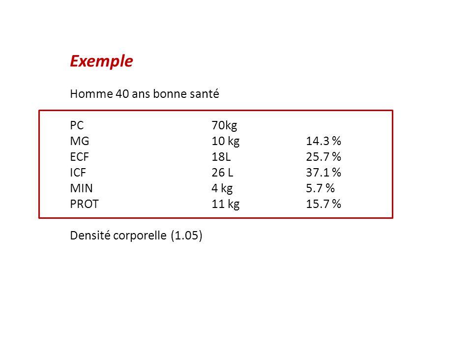 Exemple Homme 40 ans bonne santé PC 70kg MG 10 kg 14.3 %