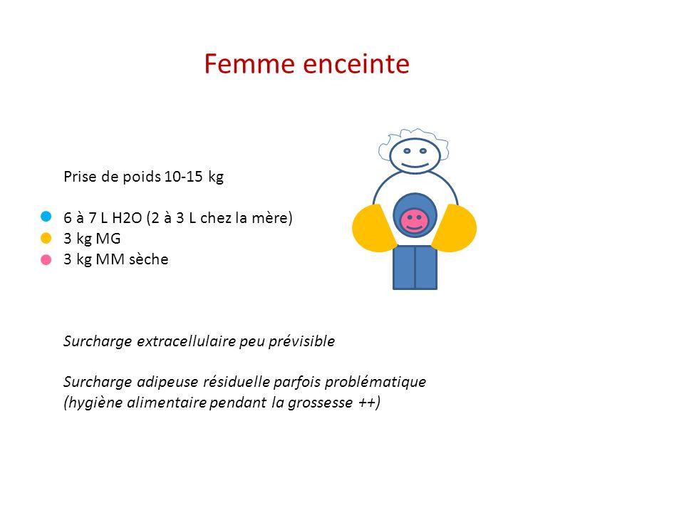 Femme enceinte Prise de poids 10-15 kg
