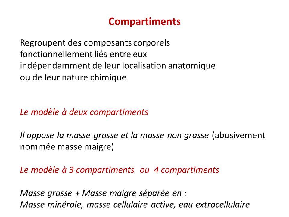 Compartiments Regroupent des composants corporels